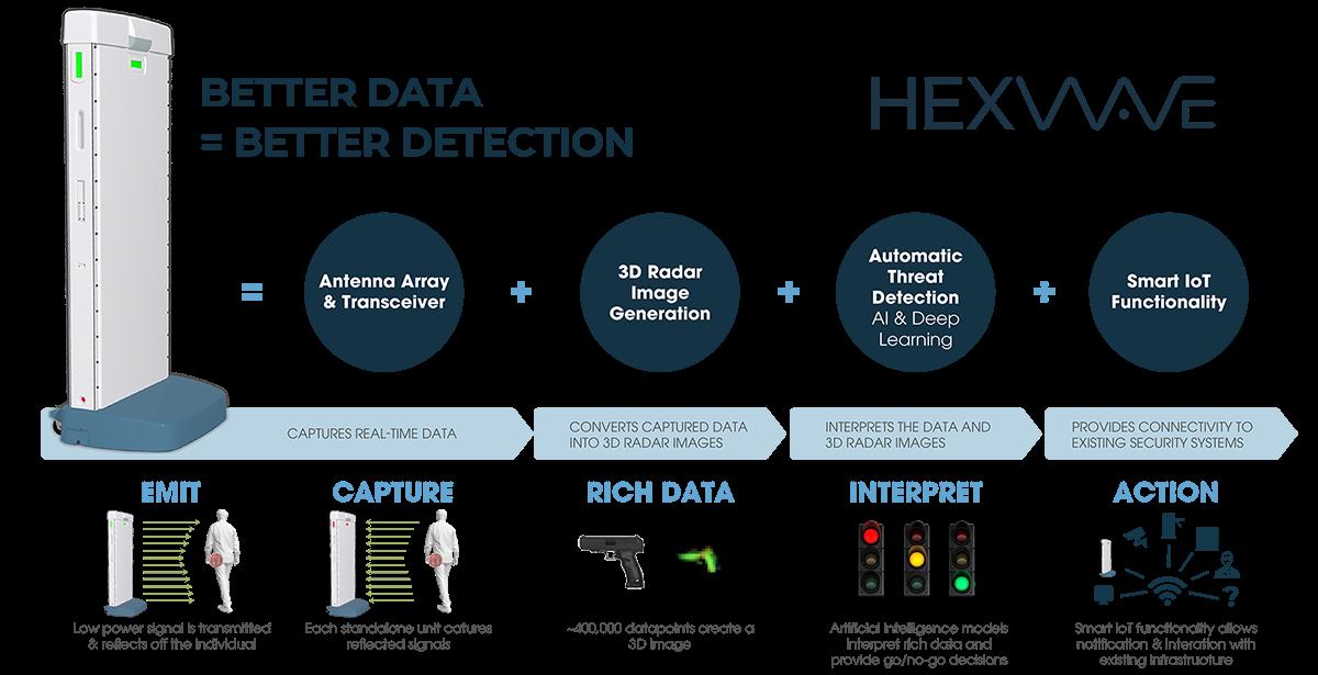 HEXWAVE Infographic